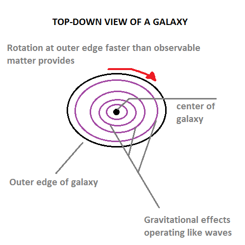 Galaxy Top View